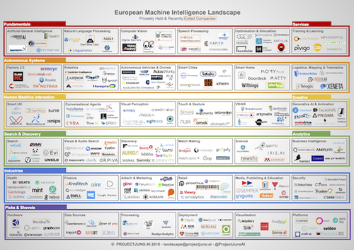 From 'Picks & Shovels' to 'Search & Discovery' - understanding the European AI landscape