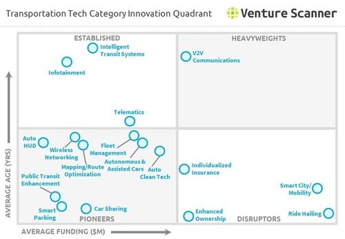 Mobility Tech Innovation Quadrant
