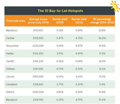 Buy-to-let hotspots in the UK