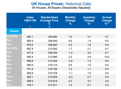 House prices grow by 5.2% annually in the UK