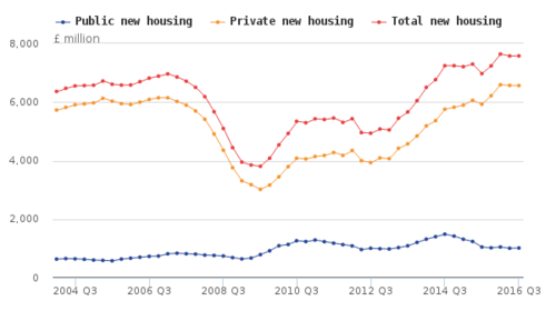 Housing increased by 8.7% in the UK