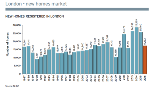 150,000+ new homes registered with UK NHBC in 2016