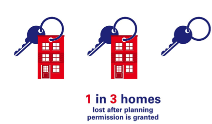 36% of homes not built after planning permission in the UK