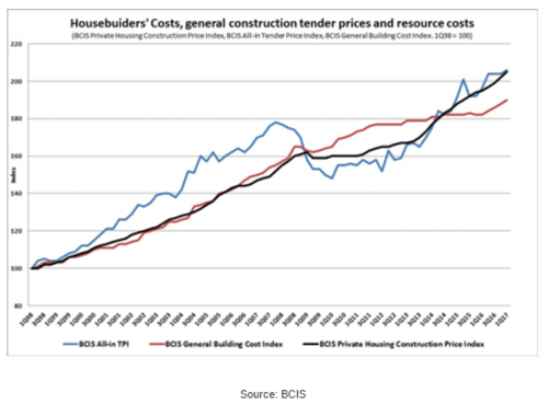 UK private housebuilders face cost pressure