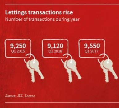Letting activity at 2-year high in Prime Central London: JLL