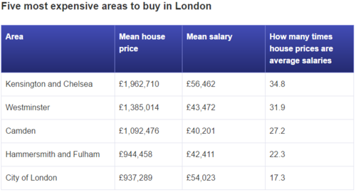 Save £2,300 each month to buy a house in London by 2021: Report