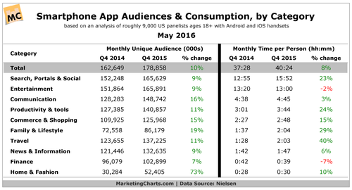 Time Spent With Smartphone Apps Continues to Rise.  A Great Opportunity for Financial Advisers