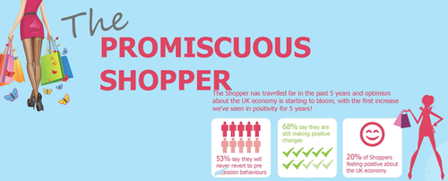 Are you a 'promiscuous' shopper?