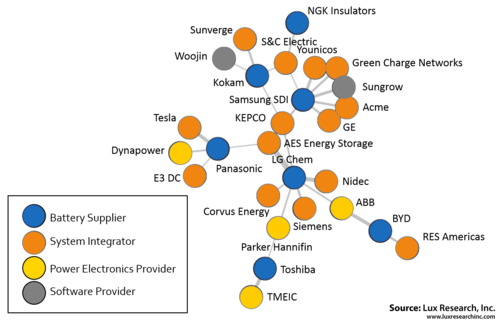 A Visual Analysis of the Complex Partnership Networks in Stationary Energy Storage