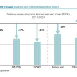 Average Cost Of Solar & Wind Could Drop By 59% By 2025, Says IRENA