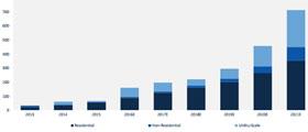 Energiespeicher werden in Deutschland 2021 zum Milliarden-Markt