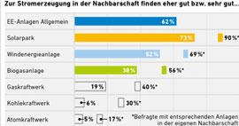 Aus der Bevölkerung gibt es Rückenwind für deutsche Energiewende