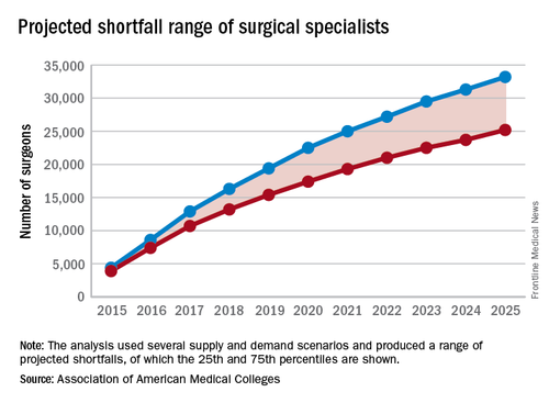 How Will We Maintain & Improve Quality With The Coming Surgeon Shortage?