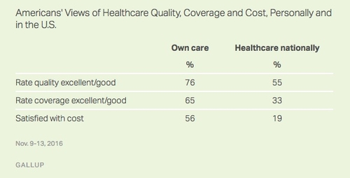 Troubling Statistics About How Americans View Healthcare