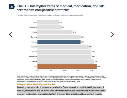 A Plane Crash Every Day:  US Has Higher Rate of Medication, Medical, & Lab Errors