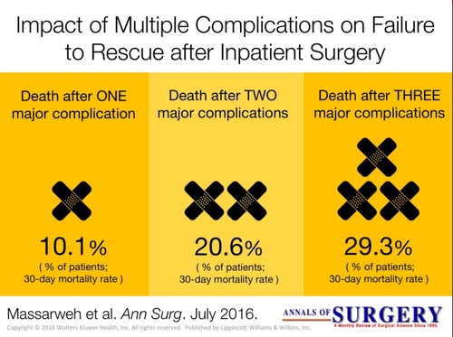 Have You Seen These Data On Failure To Rescue?