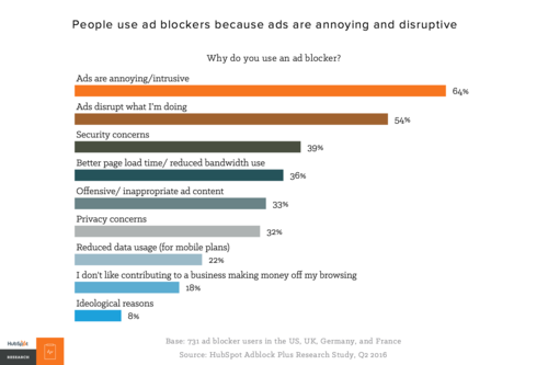 Is our obsession with viewability stats indirectly fuelling the rise in ads being blocked?