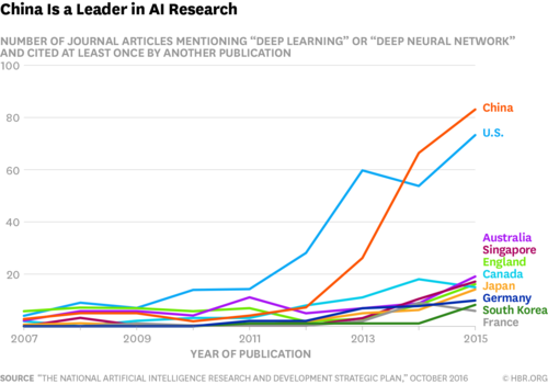 China & U.S. Leading The Way In A.I. - But The Road Is Long
