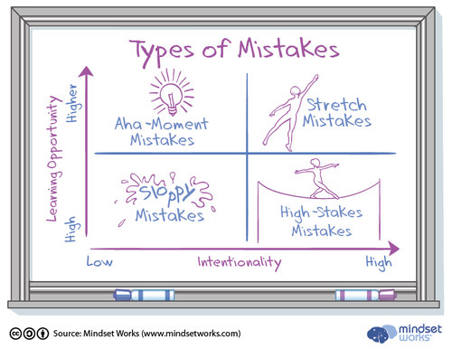 4 Mistakes Which Help Us Learn...