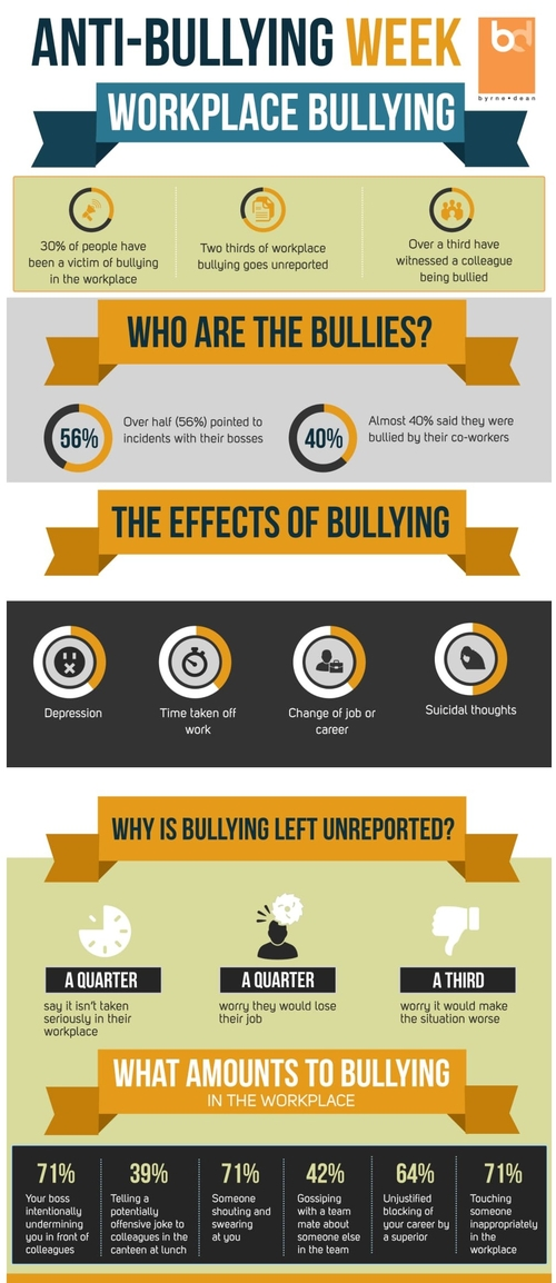 Anti-bullying week: our research