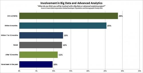 2016 Big Data, Advanced Analytics & Cloud Developer Update: 5.4M Developers Now Building Cloud Apps