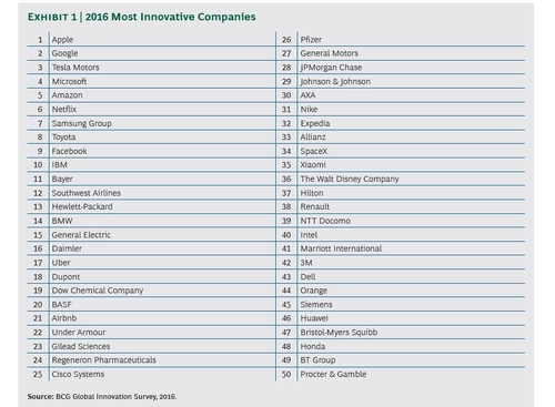 Strong Innovators Mine Big Data: Insights From BCG's 50 Most Innovative Companies, 2016