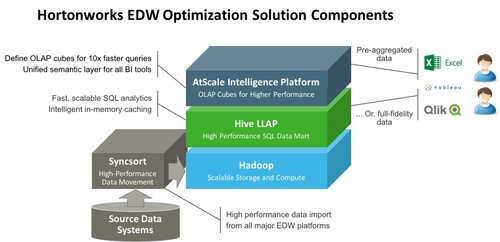 Hotonworks Announces Hadoop Powered EDW Optimization Solution