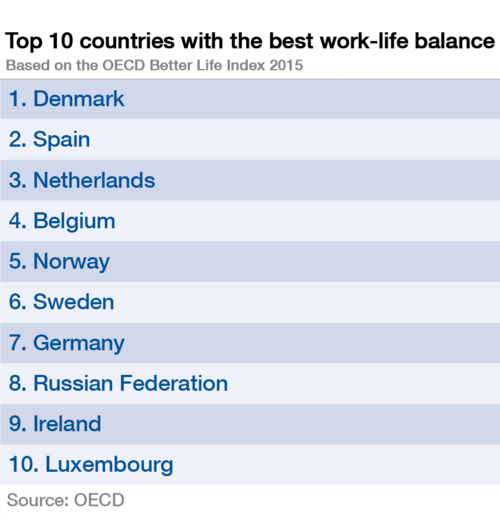 Balancing work and life? Good luck
