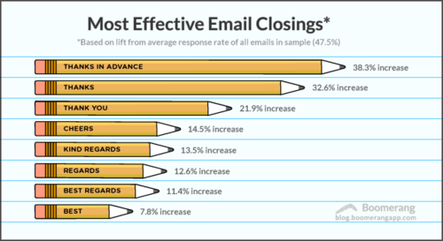 Email Closings -