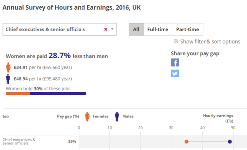 Annual Survey of Hours and Earnings 2016