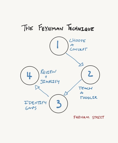 The Best Way to Learn Anything? The Feynman Technique.