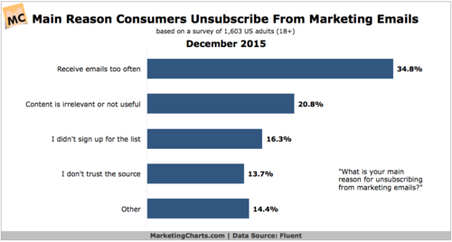 Email Unsubscribers and Why They're Your Blessing in Disguise