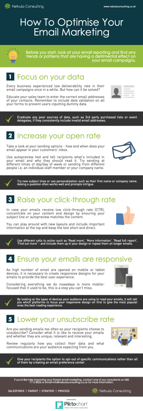 How To Optimise Your Email Marketing