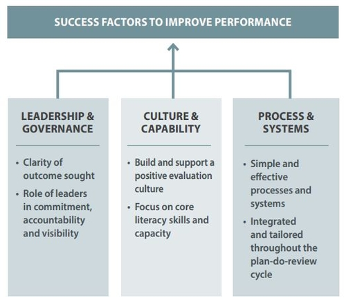 Enhancing organisational performance through evaluation