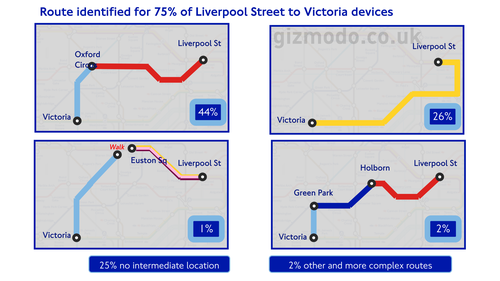 TFL Have Been Tracking Your Phone...