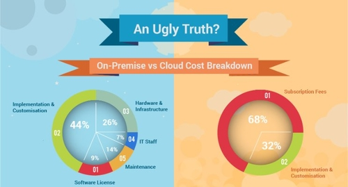 SaaS versus On Premise - Why the Executive Search Market is different....