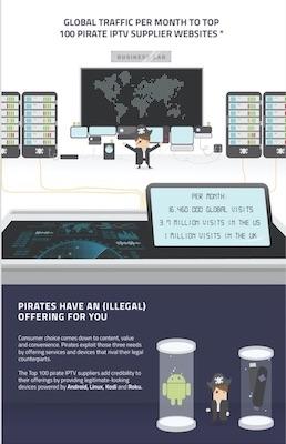 Forbidden treasures: Video piracy
