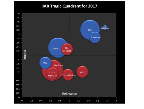 IIAR's annual 'Tragic Quadrant' analysis: a balanced view on AR RoI?