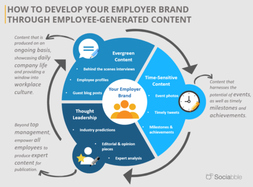 Enlist your employees to build your employer brand