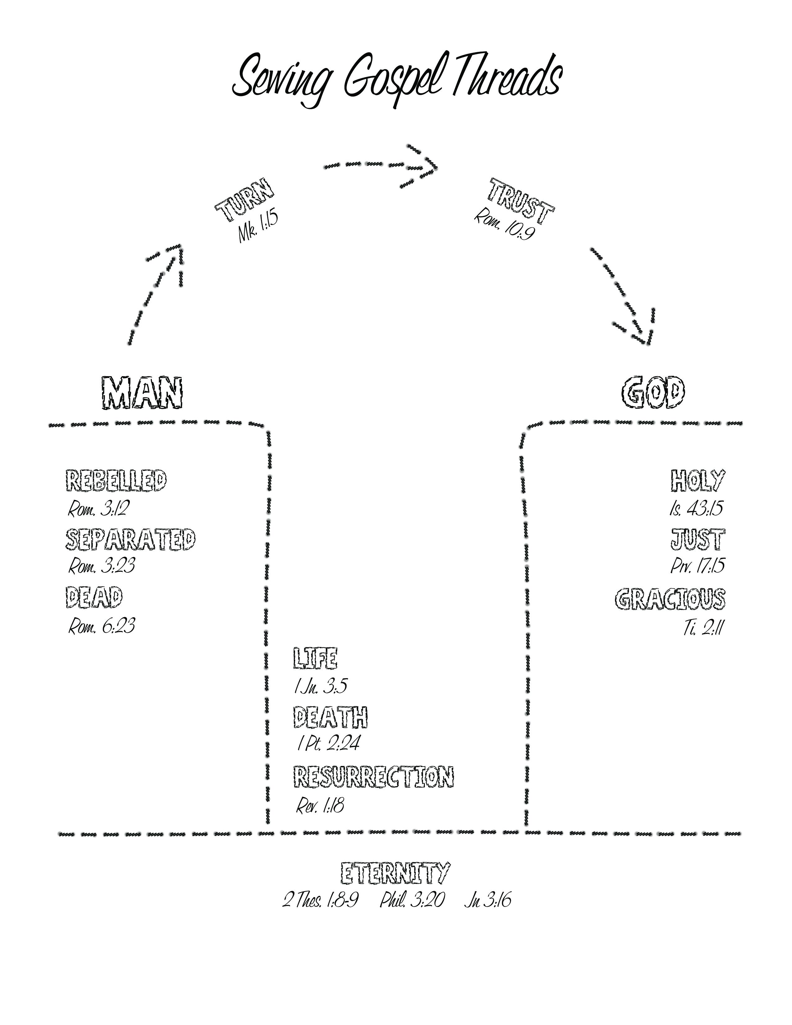 Sewing Gospel Threads Worksheet – Sewing Worksheets