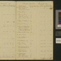 Image of Pew rent account books. - 1844-1845