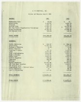 Image of ACD Festival Income and Expense Report for 1981 - Jack Randinelli ACD Collection