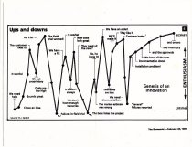 "Image of 2016.015.005.242 - Raychem Corporation Product Development ""Ups and Downs"" Graph, February 20, 1999. Photocopy of a graph printed in the Economist on February 20, 1999 that shows the ""Ups and downs"" of product development. The graph is attributed to Robert J. Saldich. The dimensions are 8.5"" x 11""."