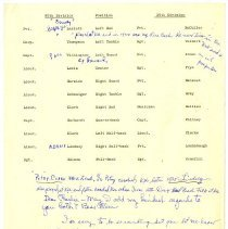 Image of 007_1982.202.16b_89th And 36th Division Football Players' Names And Positio