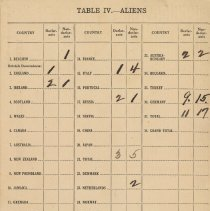 Image of back: Table IV - Aliens