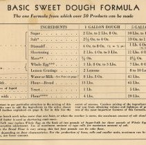 Image of pg [6], chart (rotated): Basic Sweet Dough Dough Formula