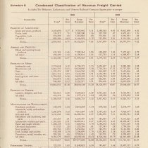 Image of pg 31 Schedule 8 Condensed Classification of Revenue Freight Carried