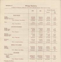 Image of pg 32: Schedule 9 Mileage Statistics