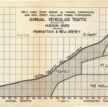Image of [sect 3 plates] 3: chart, Annual Vehicurlar Traffic Across Hudson River