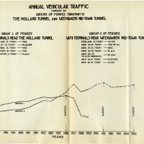 Image of [sect 3 plates] 4: chart, Annual Vehicular Traffic ... Ferries
